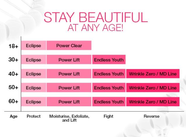 WEB-Skincare-age-chart18+